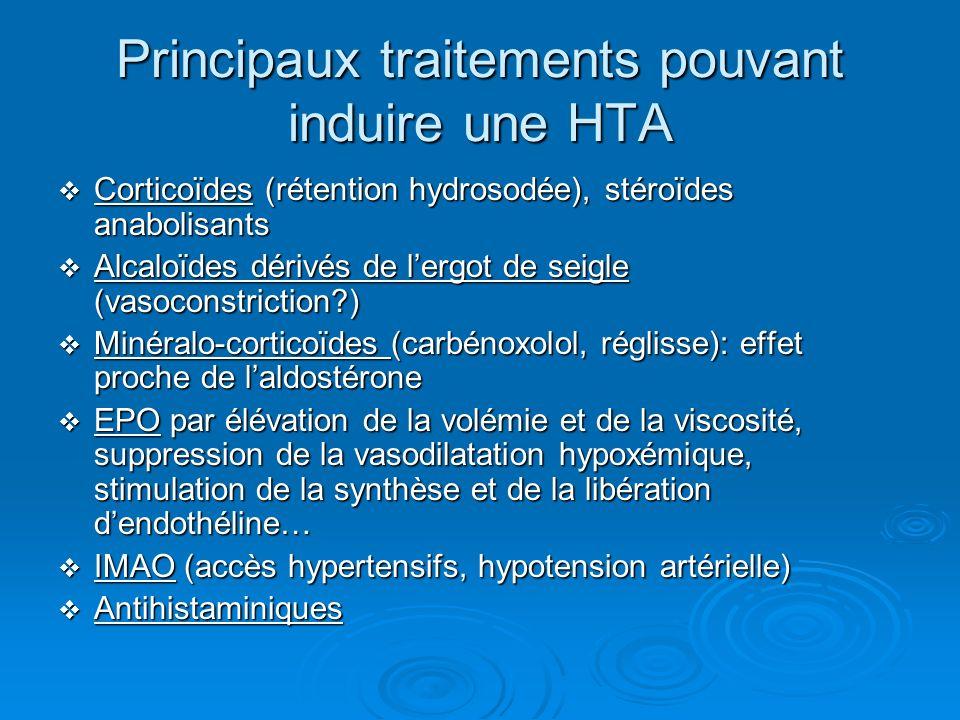 Principaux traitements pouvant induire une HTA Corticoïdes (rétention hydrosodée), stéroïdes anabolisants Corticoïdes (rétention hydrosodée), stéroïdes anabolisants Alcaloïdes dérivés de lergot de seigle (vasoconstriction?) Alcaloïdes dérivés de lergot de seigle (vasoconstriction?) Minéralo-corticoïdes (carbénoxolol, réglisse): effet proche de laldostérone Minéralo-corticoïdes (carbénoxolol, réglisse): effet proche de laldostérone EPO par élévation de la volémie et de la viscosité, suppression de la vasodilatation hypoxémique, stimulation de la synthèse et de la libération dendothéline… EPO par élévation de la volémie et de la viscosité, suppression de la vasodilatation hypoxémique, stimulation de la synthèse et de la libération dendothéline… IMAO (accès hypertensifs, hypotension artérielle) IMAO (accès hypertensifs, hypotension artérielle) Antihistaminiques Antihistaminiques