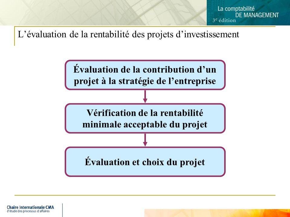 10 Lévaluation de la rentabilité des projets dinvestissement Évaluation de la contribution dun projet à la stratégie de lentreprise Vérification de la rentabilité minimale acceptable du projet Évaluation et choix du projet
