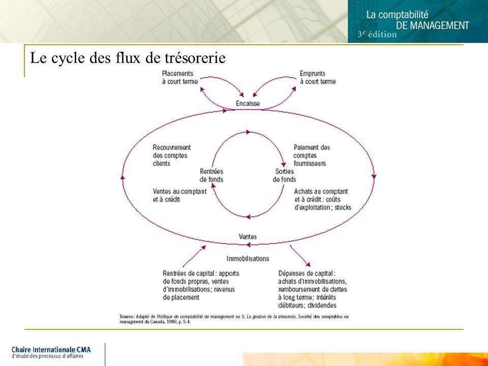 4 Le cycle des flux de trésorerie