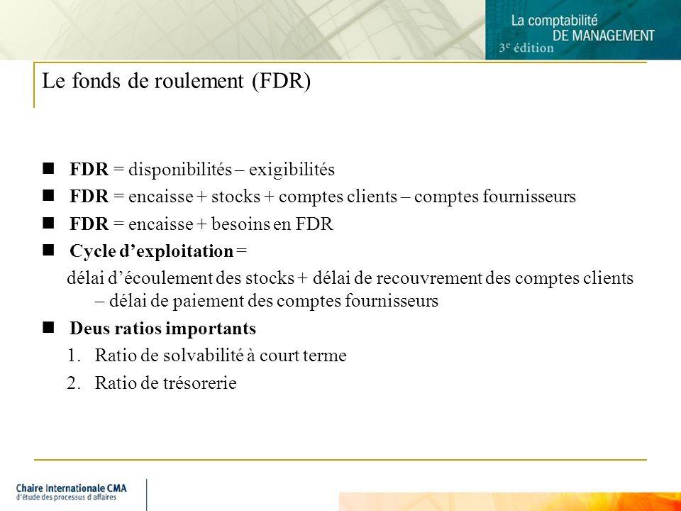 5 Le fonds de roulement (FDR) FDR = disponibilités – exigibilités FDR = encaisse + stocks + comptes clients – comptes fournisseurs FDR = encaisse + besoins en FDR Cycle dexploitation = délai découlement des stocks + délai de recouvrement des comptes clients – délai de paiement des comptes fournisseurs Deus ratios importants 1.Ratio de solvabilité à court terme 2.Ratio de trésorerie