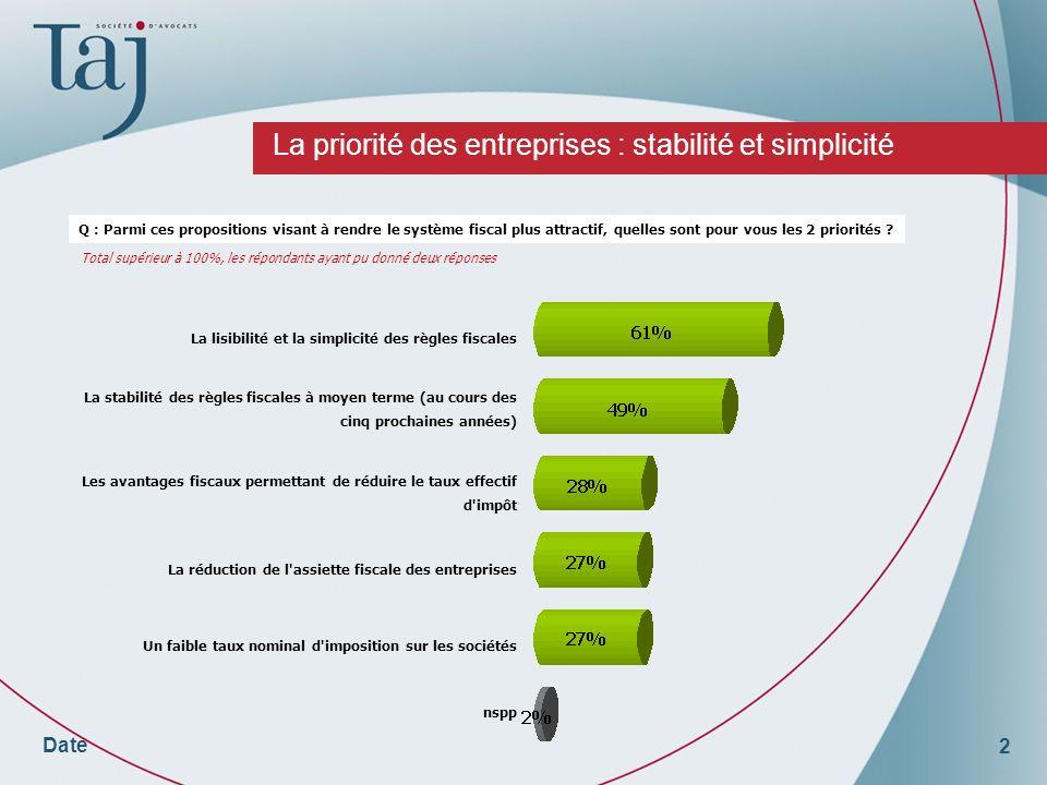 2 Date La priorité des entreprises : stabilité et simplicité Q : Parmi ces propositions visant à rendre le système fiscal plus attractif, quelles sont