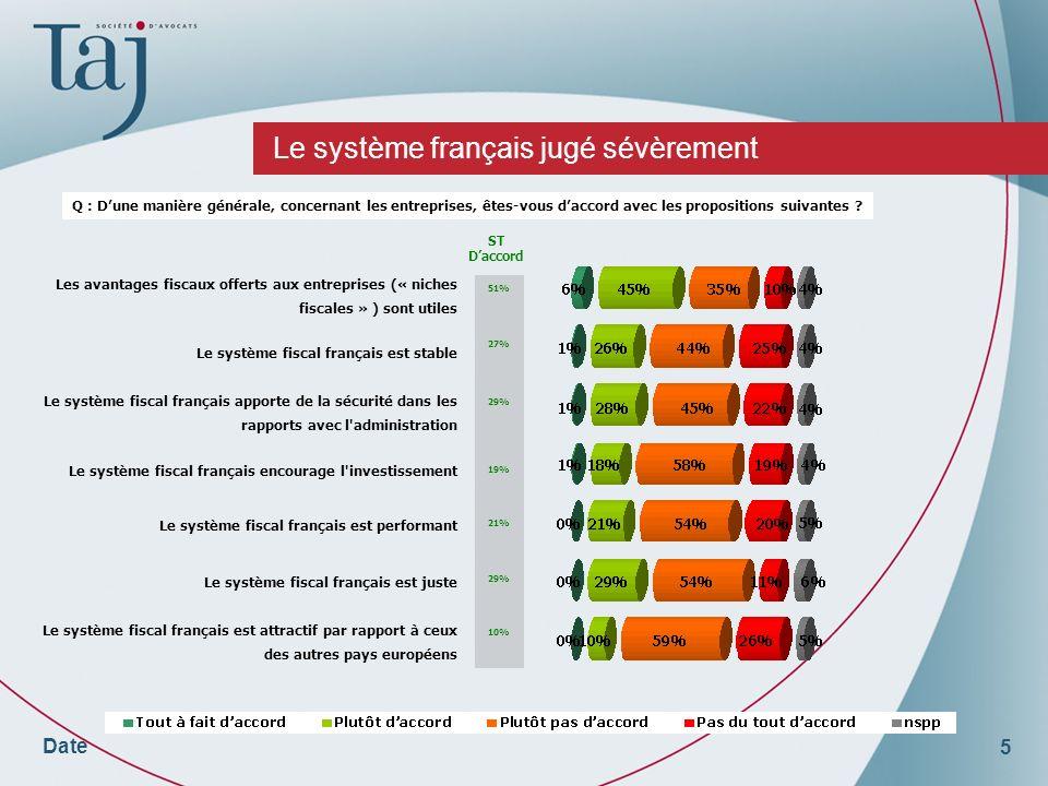5 Date Le système français jugé sévèrement Les avantages fiscaux offerts aux entreprises (« niches fiscales » ) sont utiles Le système fiscal français