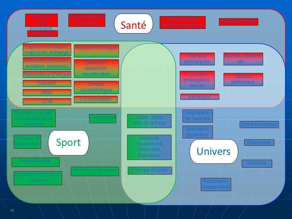 26 Santé Sport Univers Signaux périodiques Ondes sonores électromagnétiques Lumière propagation.