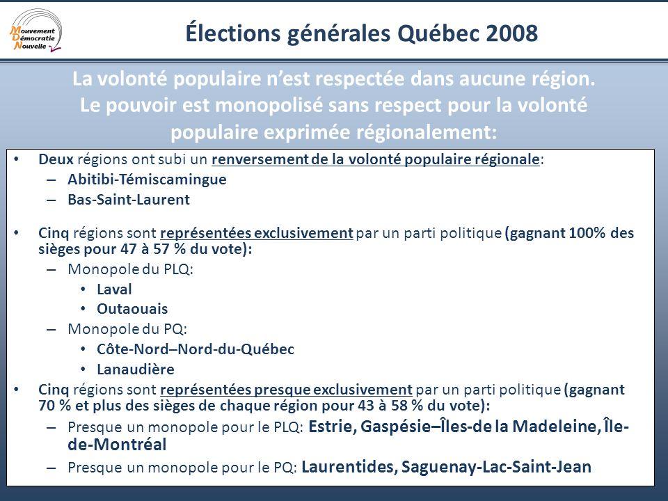 10 Élections générales Québec 2008 La volonté populaire nest respectée dans aucune région. Le pouvoir est monopolisé sans respect pour la volonté popu