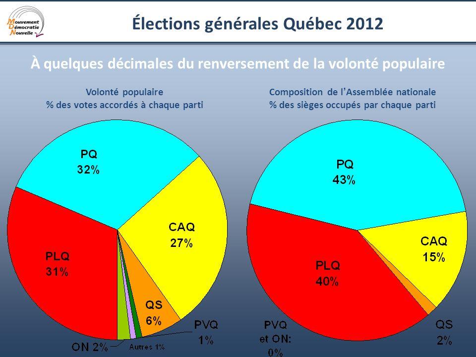 11 Élections générales Québec 2012 À quelques décimales du renversement de la volonté populaire Volonté populaire % des votes accordés à chaque parti