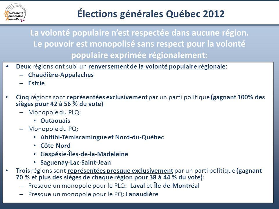 12 Élections générales Québec 2012 La volonté populaire nest respectée dans aucune région. Le pouvoir est monopolisé sans respect pour la volonté popu