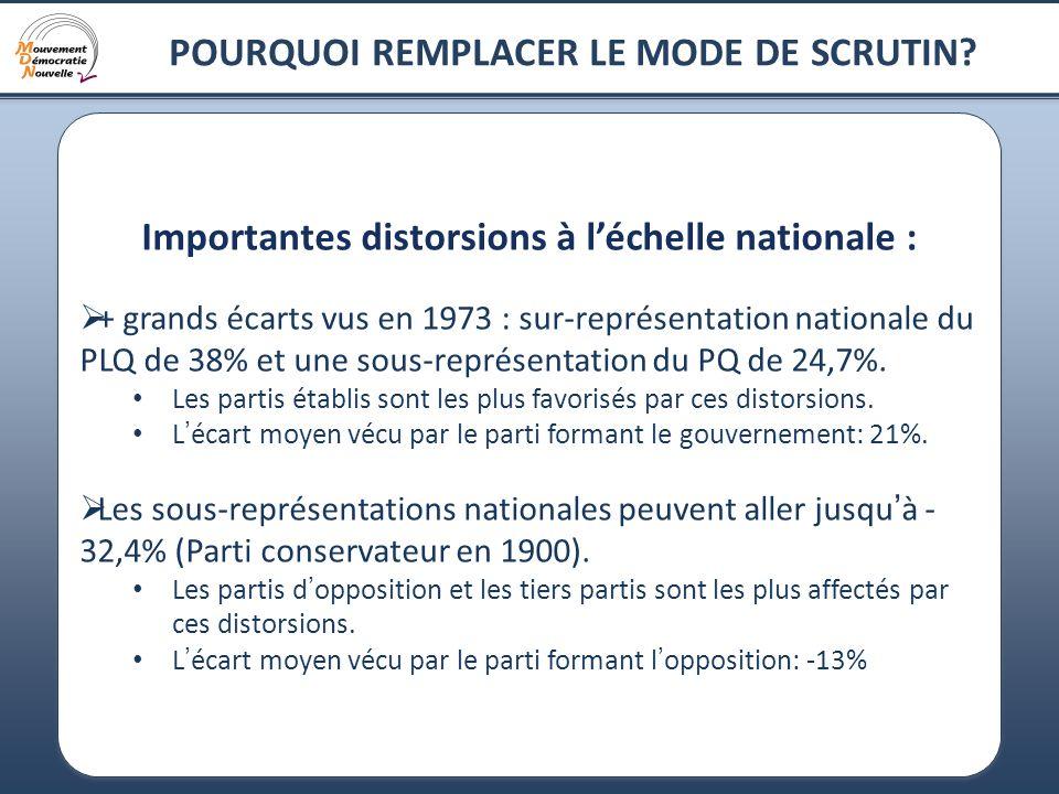 13 POURQUOI REMPLACER LE MODE DE SCRUTIN? Importantes distorsions à léchelle nationale : + grands écarts vus en 1973 : sur-représentation nationale du