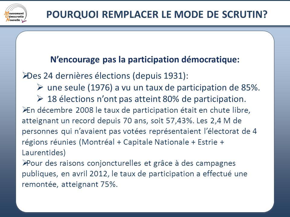 15 POURQUOI REMPLACER LE MODE DE SCRUTIN? Nencourage pas la participation démocratique: Des 24 dernières élections (depuis 1931): une seule (1976) a v
