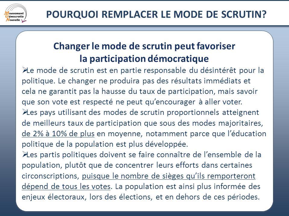 16 POURQUOI REMPLACER LE MODE DE SCRUTIN? Changer le mode de scrutin peut favoriser la participation démocratique Le mode de scrutin est en partie res