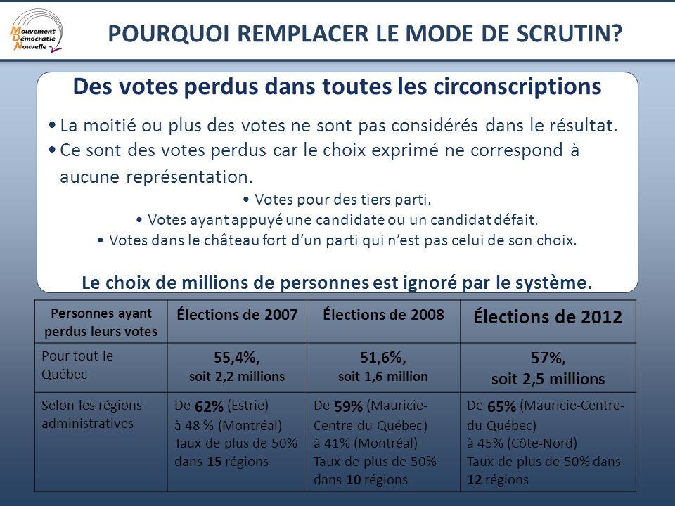 17 POURQUOI REMPLACER LE MODE DE SCRUTIN? Des votes perdus dans toutes les circonscriptions La moitié ou plus des votes ne sont pas considérés dans le