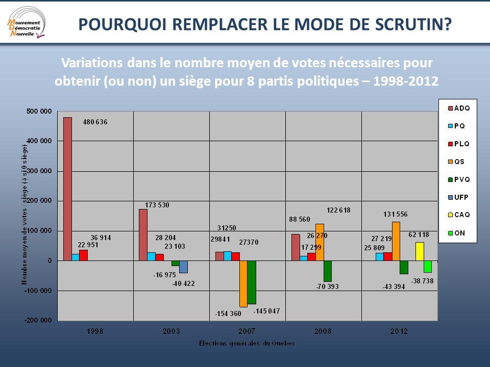 19 POURQUOI REMPLACER LE MODE DE SCRUTIN? Variations dans le nombre moyen de votes nécessaires pour obtenir (ou non) un siège pour 8 partis politiques