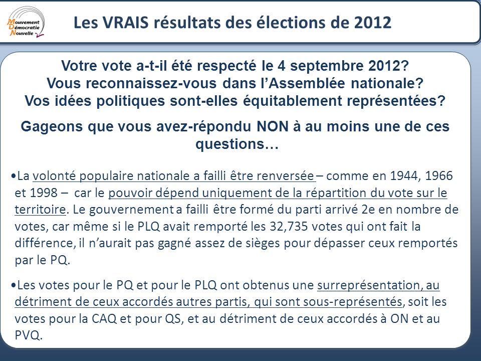 2 Les VRAIS résultats des élections de 2012 Votre vote a-t-il été respecté le 4 septembre 2012? Vous reconnaissez-vous dans lAssemblée nationale? Vos