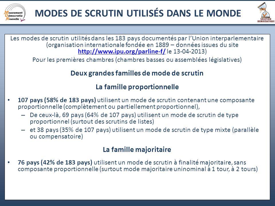 20 Les modes de scrutin utilités dans les 183 pays documentés par lUnion interparlementaire (organisation internationale fondée en 1889 – données issu