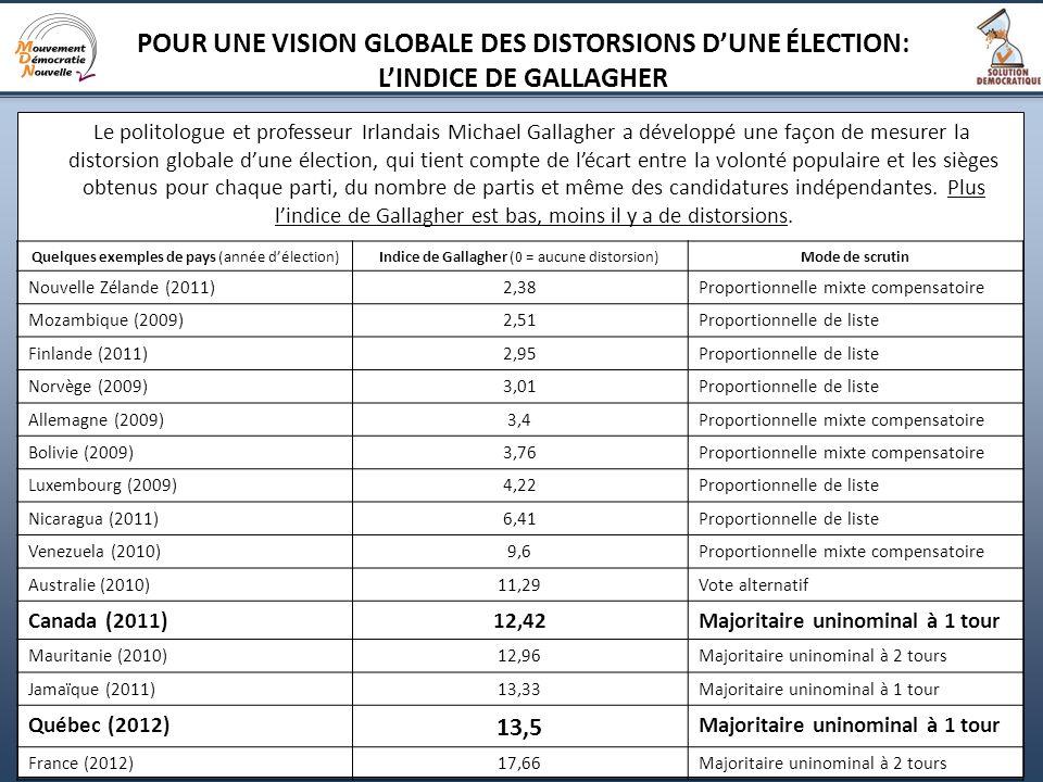 21 Le politologue et professeur Irlandais Michael Gallagher a développé une façon de mesurer la distorsion globale dune élection, qui tient compte de