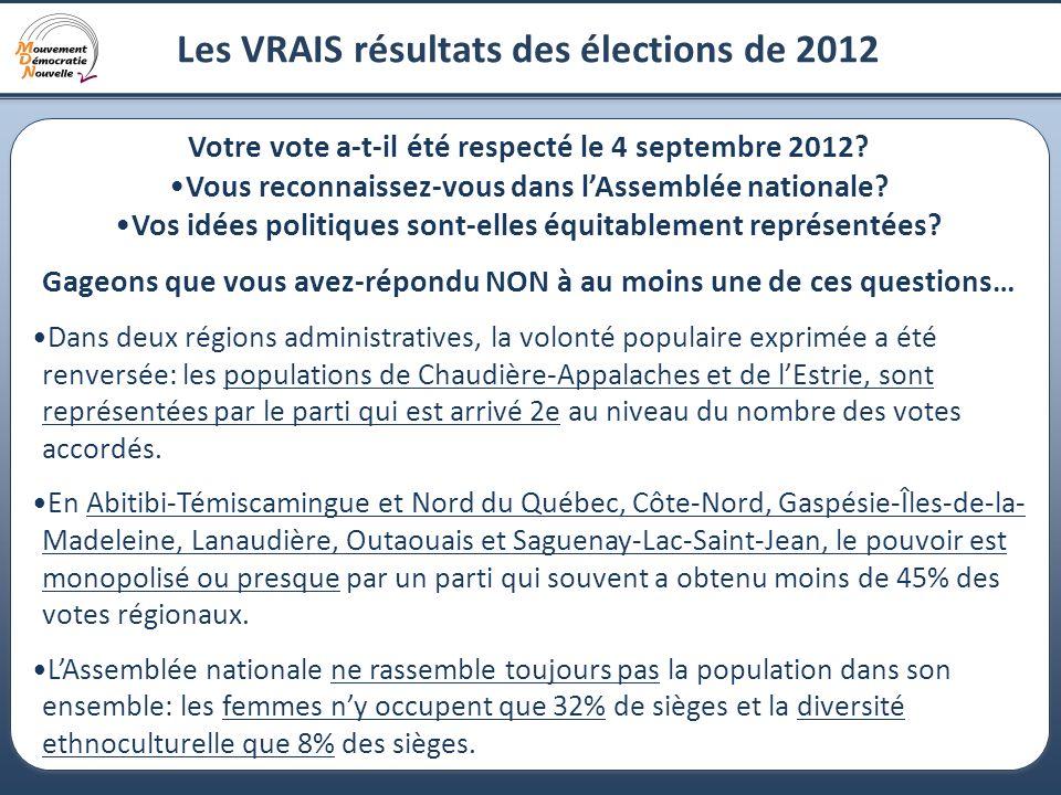 3 Les VRAIS résultats des élections de 2012 Votre vote a-t-il été respecté le 4 septembre 2012? Vous reconnaissez-vous dans lAssemblée nationale? Vos