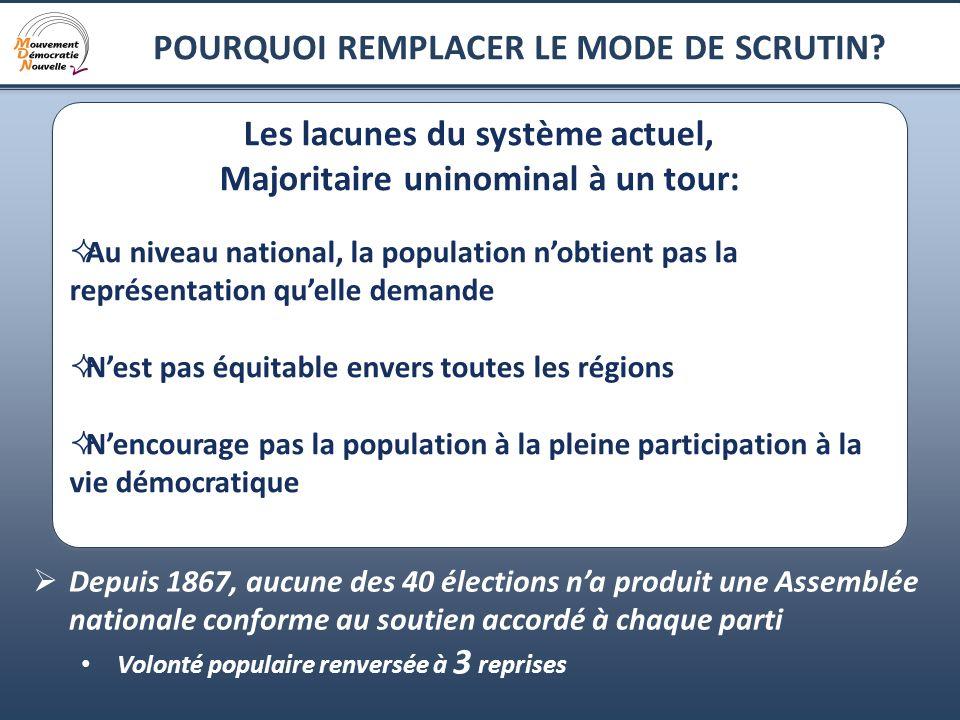 16 POURQUOI REMPLACER LE MODE DE SCRUTIN.