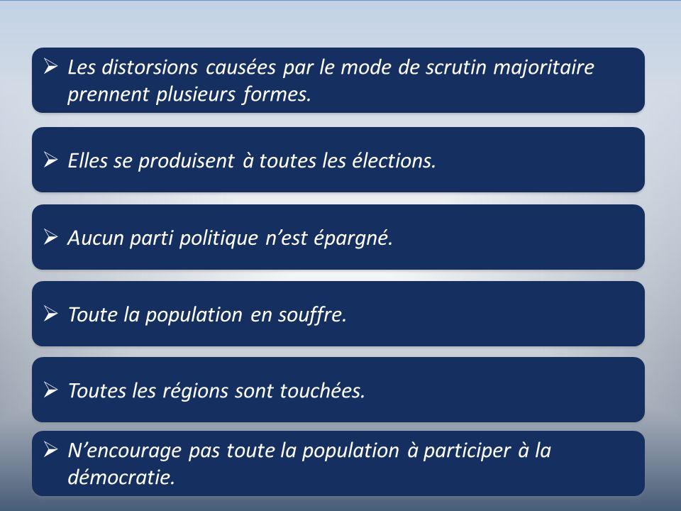 6 Les distorsions causées par le mode de scrutin majoritaire prennent plusieurs formes. Elles se produisent à toutes les élections. Aucun parti politi