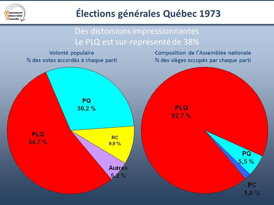 7 Élections générales Québec 1973 Des distorsions impressionnantes Le PLQ est sur-représenté de 38% Volonté populaire % des votes accordés à chaque pa