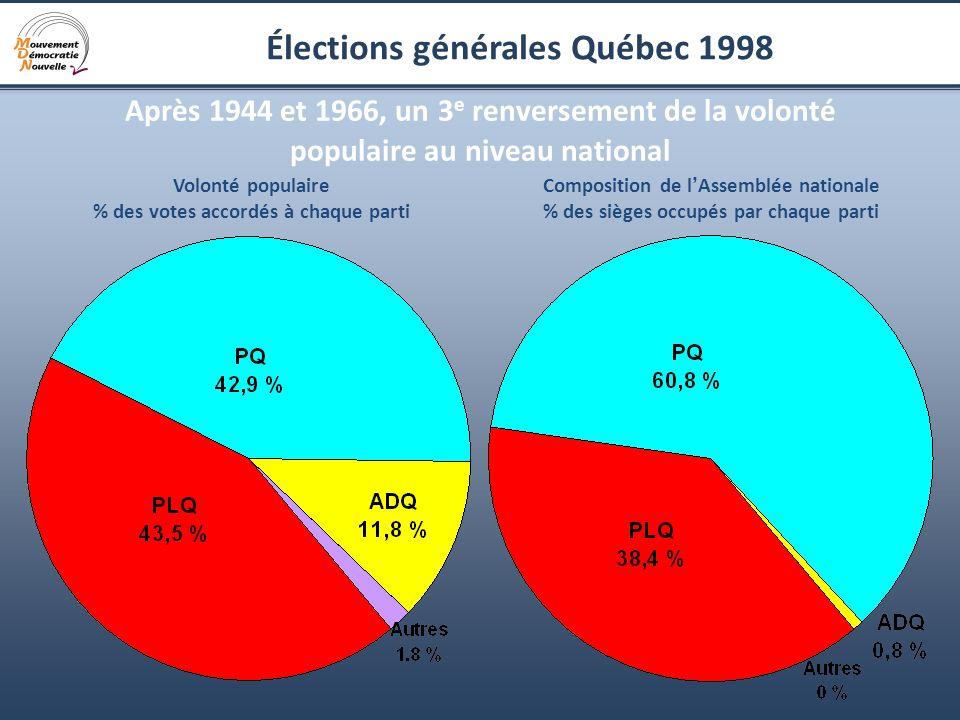 8 Élections générales Québec 1998 Après 1944 et 1966, un 3 e renversement de la volonté populaire au niveau national Volonté populaire % des votes acc