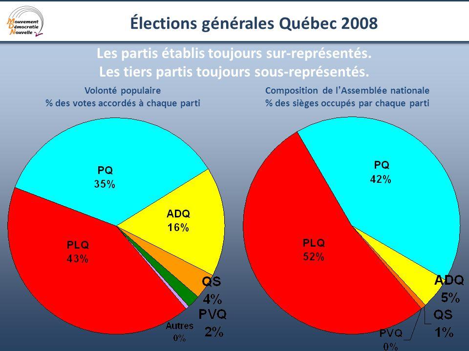 9 Élections générales Québec 2008 Les partis établis toujours sur-représentés. Les tiers partis toujours sous-représentés. Volonté populaire % des vot