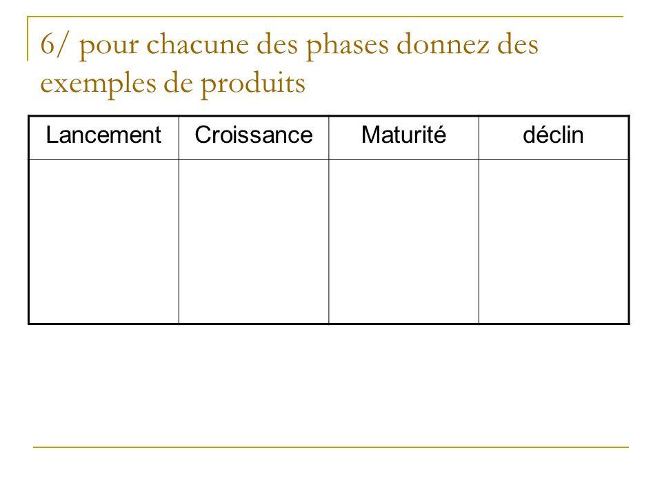 6/ pour chacune des phases donnez des exemples de produits LancementCroissanceMaturitédéclin