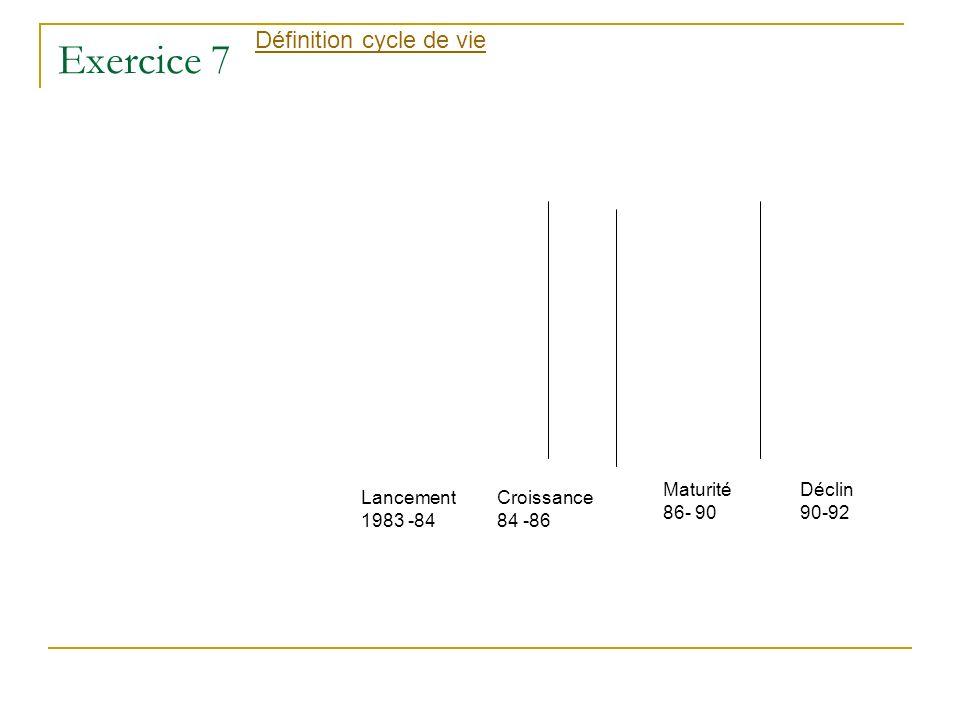 Exercice 7 Définition cycle de vie Lancement 1983 -84 Croissance 84 -86 Maturité 86- 90 Déclin 90-92