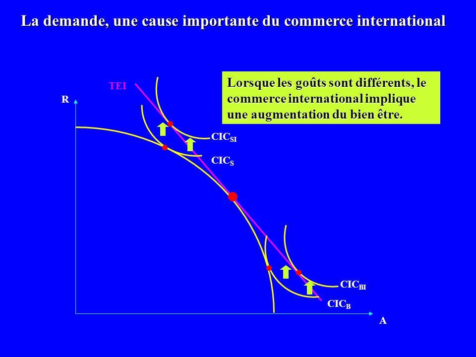 R A CIC B La demande, une cause importante du commerce international CIC BI CIC S CIC SI TEI Lorsque les goûts sont différents, le commerce internatio