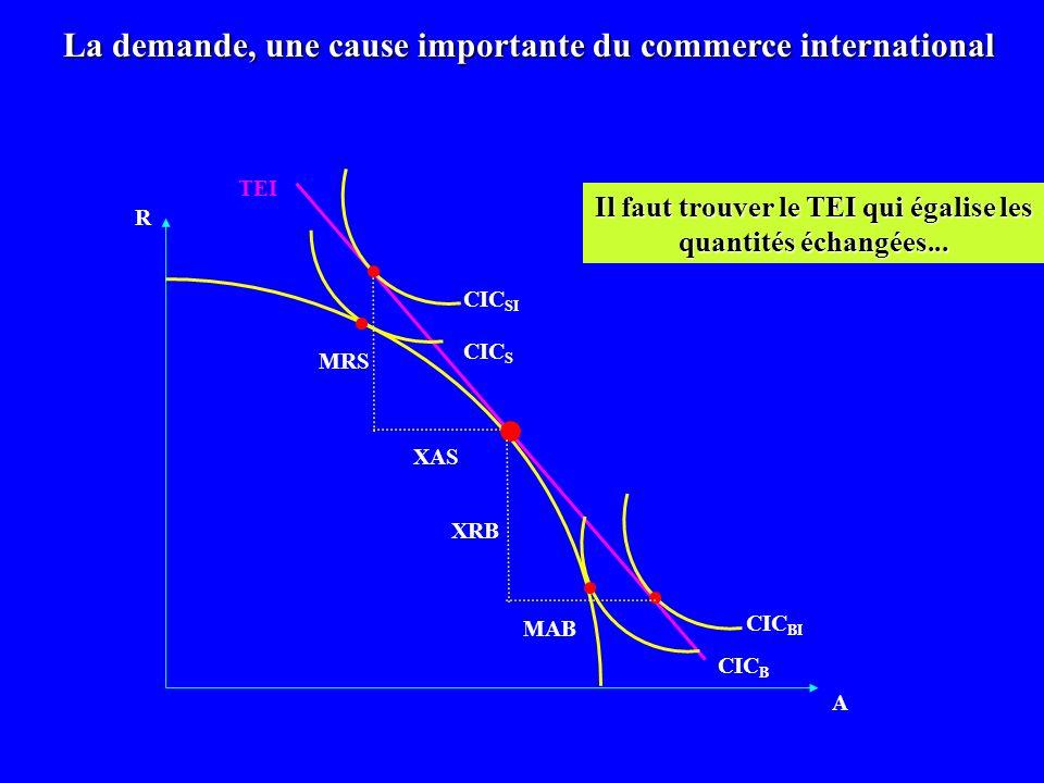 R A CIC B MAB MRS La demande, une cause importante du commerce international CIC BI CIC S CIC SI XAS XRB TEI Il faut trouver le TEI qui égalise les qu