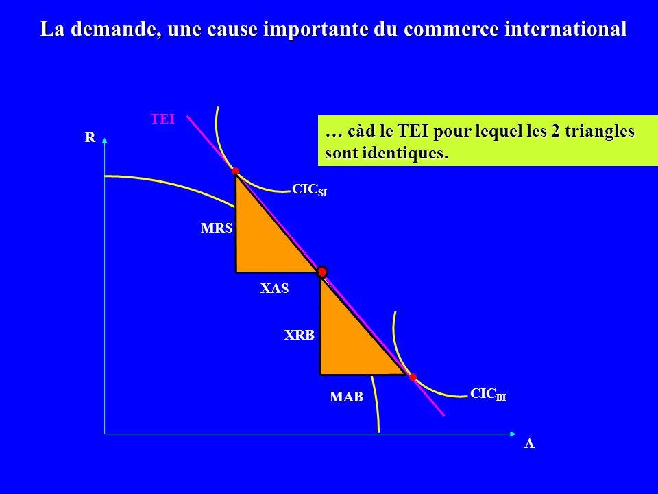 R A MAB MRS La demande, une cause importante du commerce international CIC BI CIC SI XAS XRB TEI … càd le TEI pour lequel les 2 triangles sont identiq