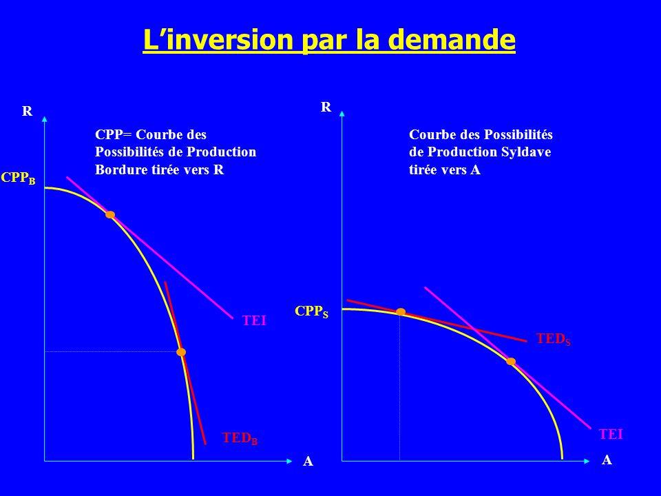 Linversion par la demande A A CPP B TEI R TED B TED S CPP= Courbe des Possibilités de Production Bordure tirée vers R Courbe des Possibilités de Produ