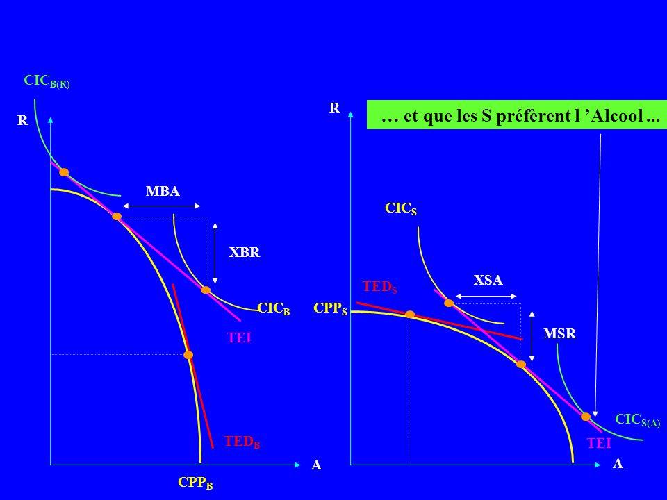 A A CPP B TEI R CPP S R CIC B MBA XBR CIC S XSA MSR TED B TED S … et que les S préfèrent l Alcool... CIC B(R) CIC S(A)