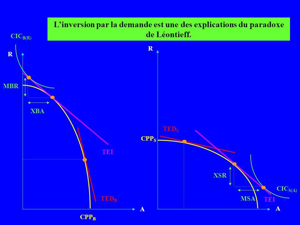 A A CPP B TEI R CPP S R TED B TED S Linversion par la demande est une des explications du paradoxe de Léontieff. CIC B(R) XBA MBR CIC S(A) XSR MSA