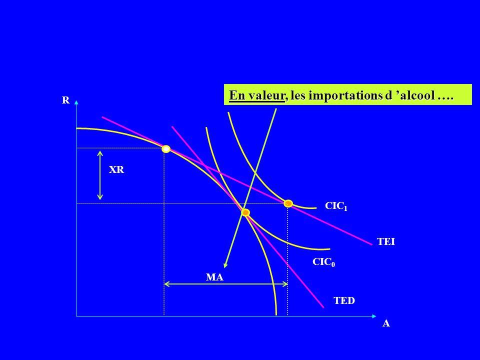 A A CPP B TEI R CPP S R TED B TED S …et la demande S pour lAlcool est telle quelle nécessite elle aussi des importations.