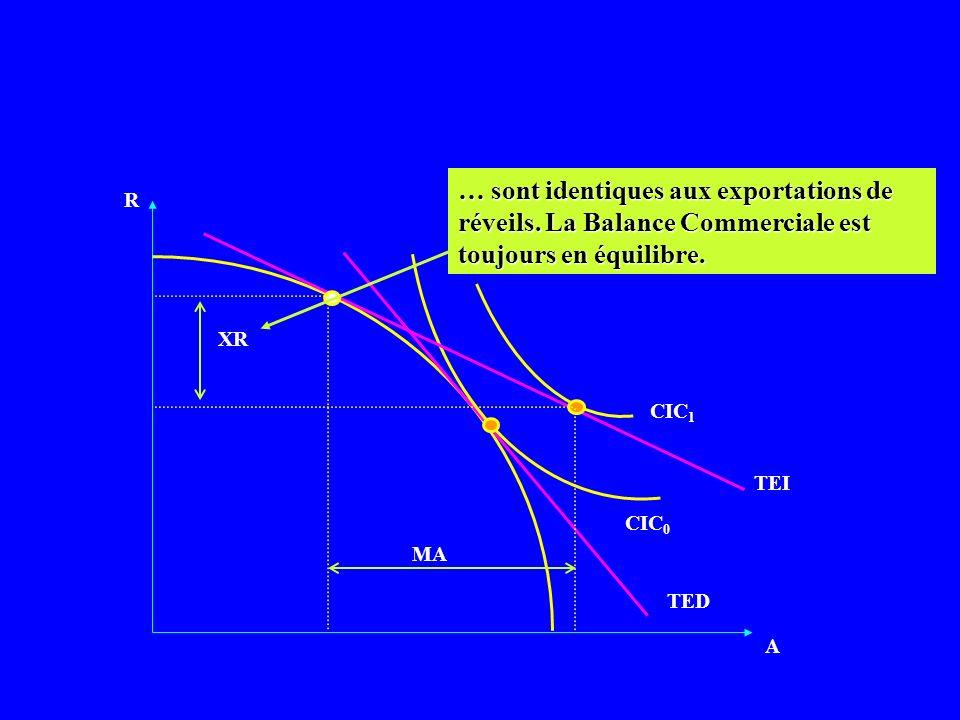 R A CIC B La demande, une cause importante du commerce international CIC S TEI Hyp: les 2 pays ont la même courbe des possibilités de production, mais des goûts différents.