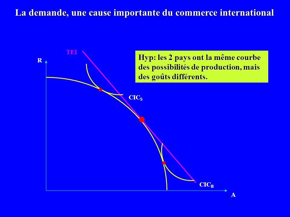 R A CIC B La demande, une cause importante du commerce international CIC S TEI Hyp: les 2 pays ont la même courbe des possibilités de production, mais