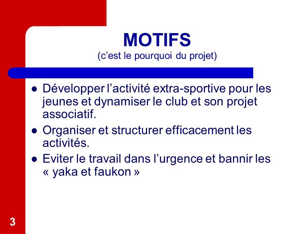 3 MOTIFS (cest le pourquoi du projet) Développer lactivité extra-sportive pour les jeunes et dynamiser le club et son projet associatif.
