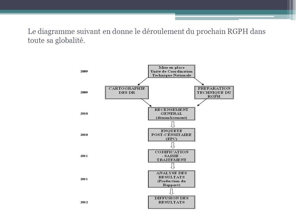 Le diagramme suivant en donne le déroulement du prochain RGPH dans toute sa globalité.