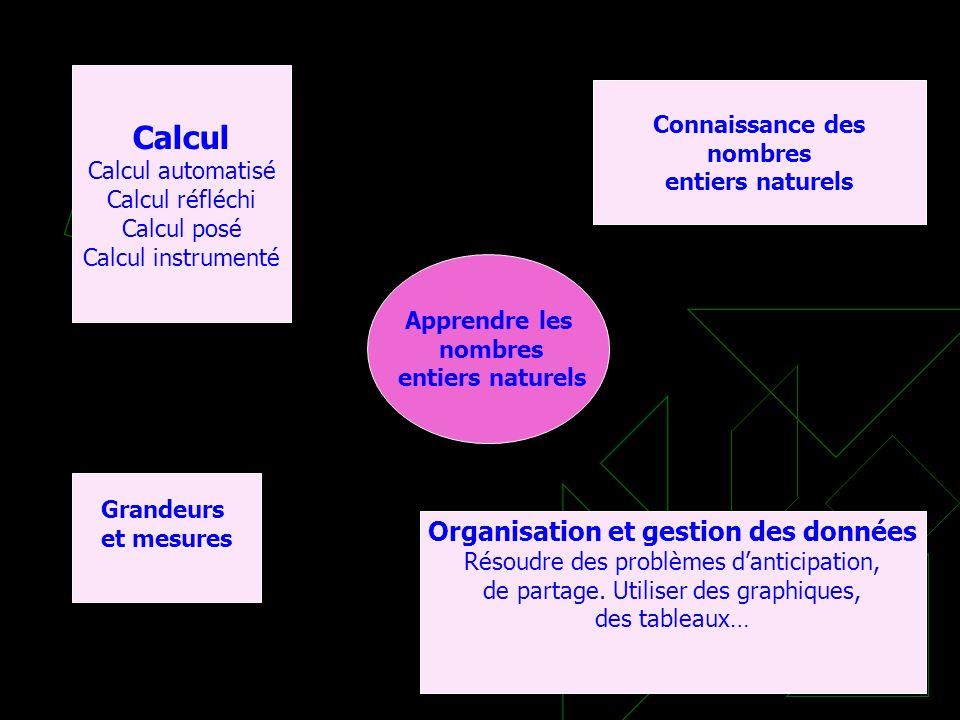 Apprendre les nombres entiers naturels Calcul Calcul automatisé Calcul réfléchi Calcul posé Calcul instrumenté Organisation et gestion des données Rés