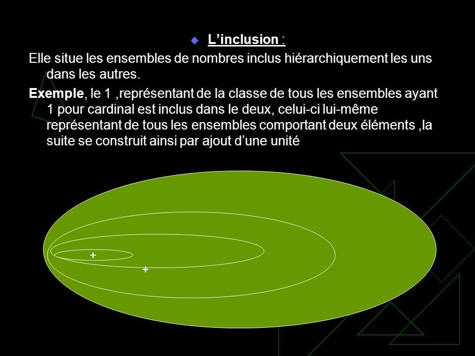 Linclusion : Elle situe les ensembles de nombres inclus hiérarchiquement les uns dans les autres. Exemple, le 1,représentant de la classe de tous les