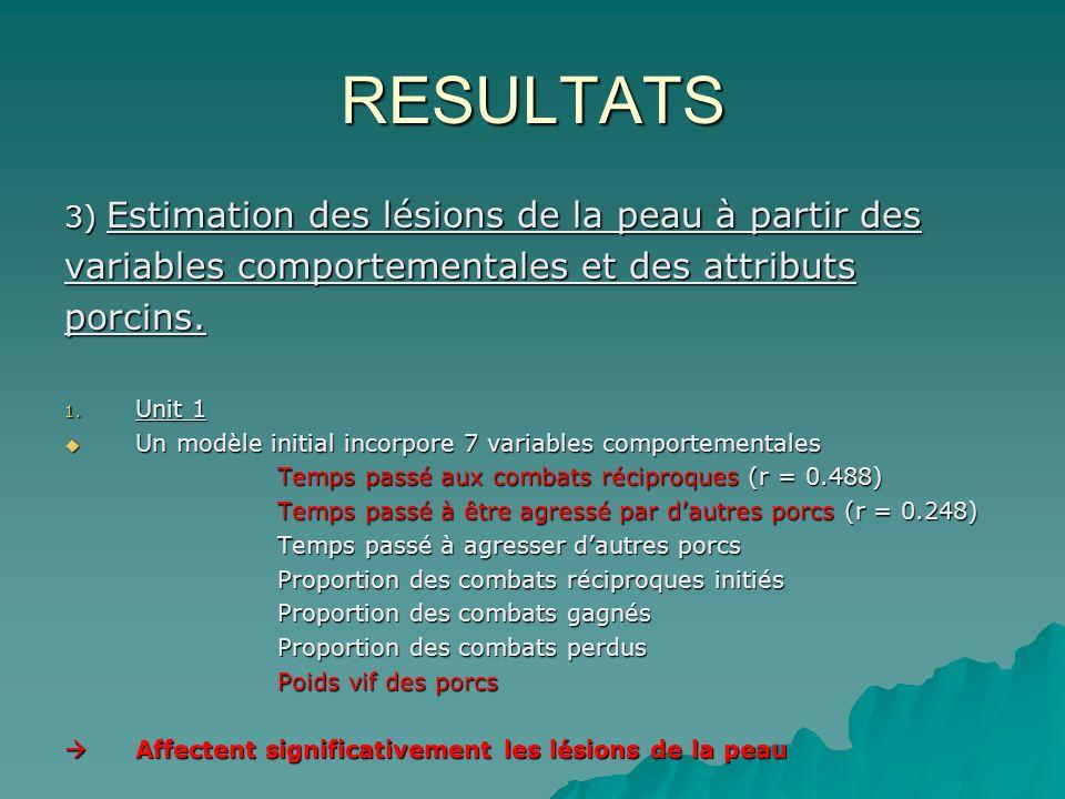 RESULTATS 3) Estimation des lésions de la peau à partir des variables comportementales et des attributs porcins.