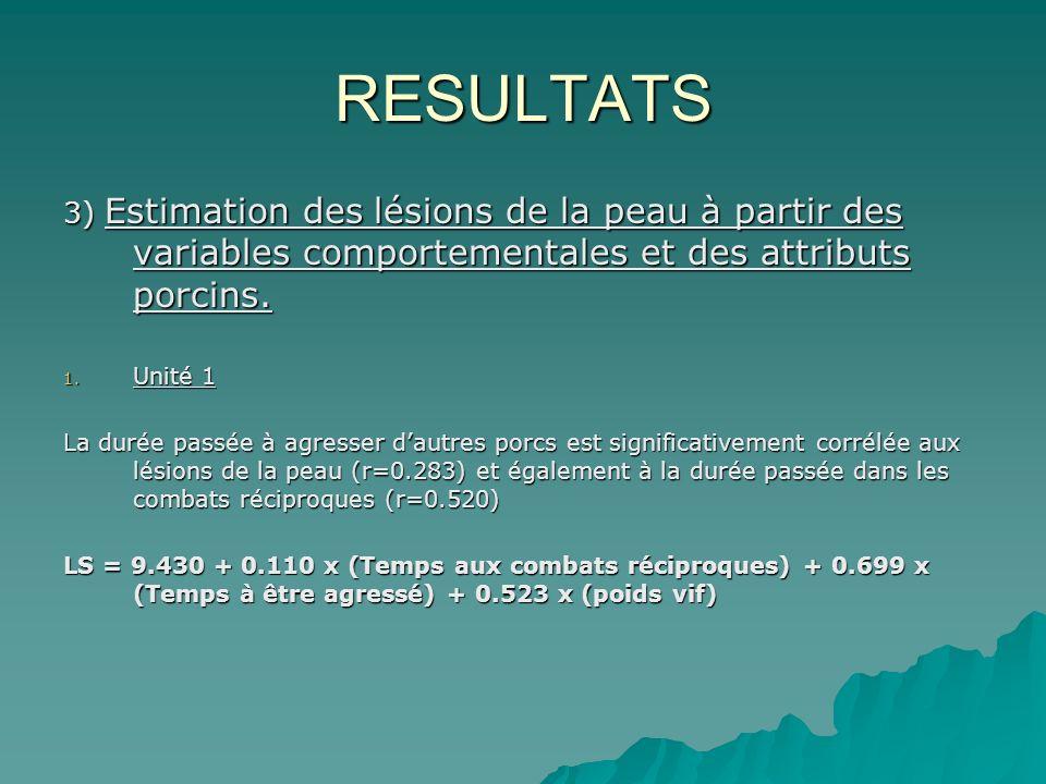 RESULTATS 3) 3) Estimation des lésions de la peau à partir des variables comportementales et des attributs porcins.