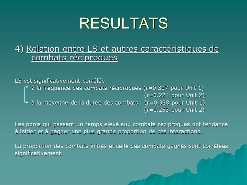 RESULTATS 4) Relation entre LS et autres caractéristiques de combats réciproques LS est significativement corrélée à la fréquence des combats réciproques (r=0.397 pour Unit 1) (r=0.221 pour Unit 2) (r=0.221 pour Unit 2) à la moyenne de la durée des combats (r=0.388 pour Unit 1) (r=0.253 pour Unit 2) (r=0.253 pour Unit 2) Les porcs qui passent un temps élevé aux combats réciproques ont tendance à initier et à gagner une plus grande proportion de ces interactions.
