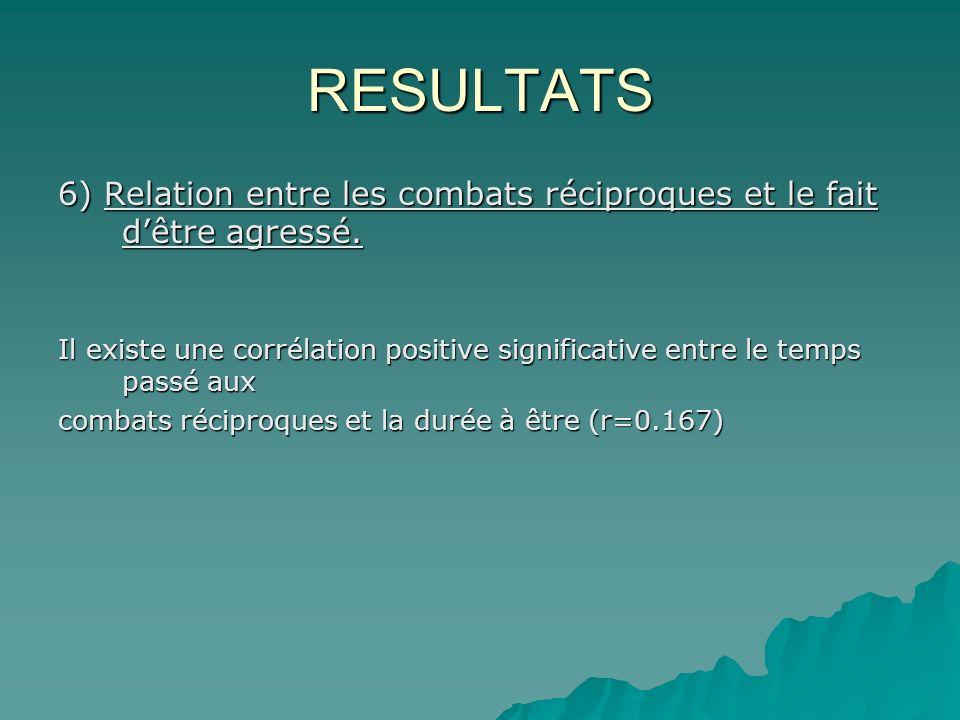 RESULTATS 6) Relation entre les combats réciproques et le fait dêtre agressé.