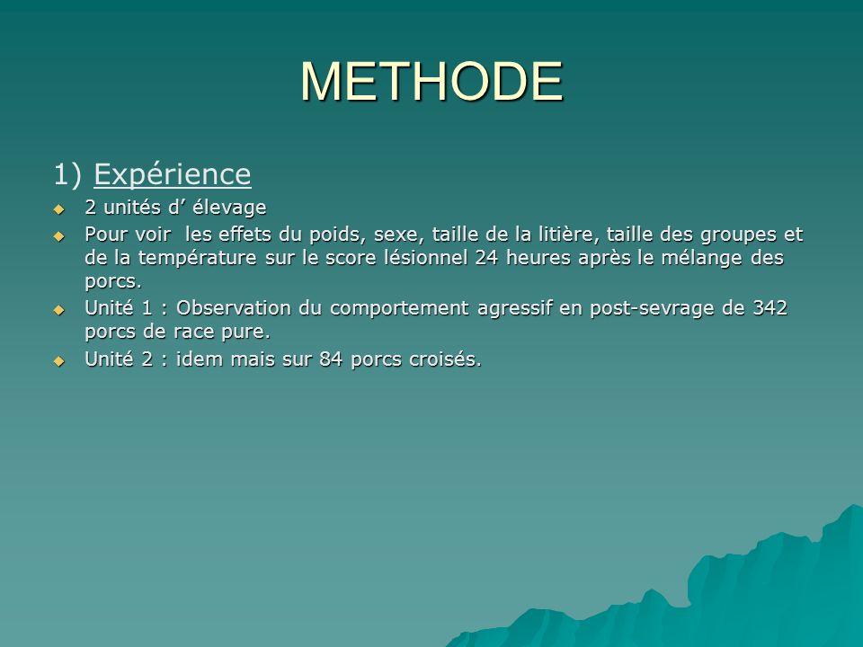 METHODE 1) Expérience 2 unités d élevage 2 unités d élevage Pour voir les effets du poids, sexe, taille de la litière, taille des groupes et de la température sur le score lésionnel 24 heures après le mélange des porcs.
