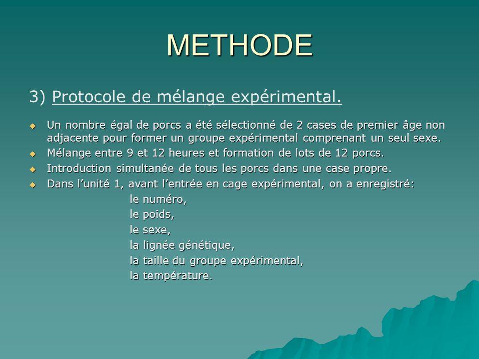 METHODE 3) Protocole de mélange expérimental.