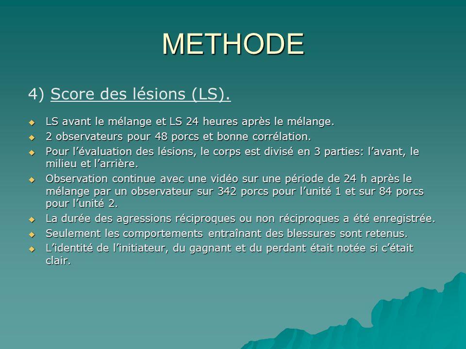 METHODE 4) Score des lésions (LS). LS avant le mélange et LS 24 heures après le mélange.