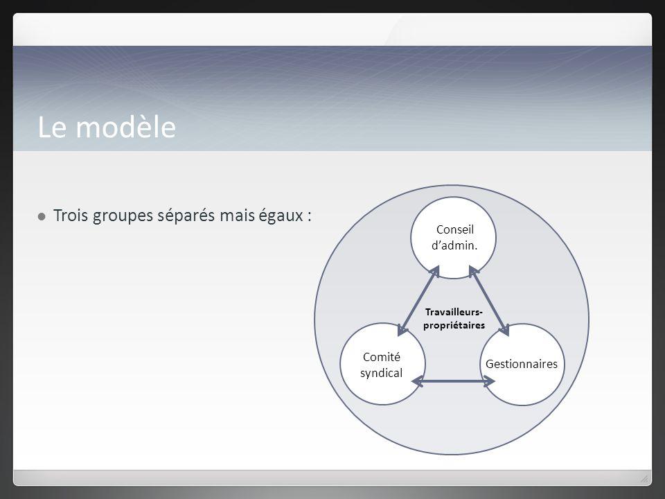 Le modèle Trois groupes séparés mais égaux : Conseil dadmin.