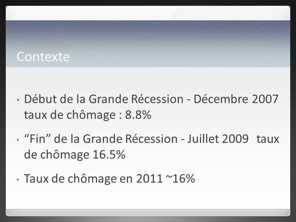 Contexte Début de la Grande Récession - Décembre 2007 taux de chômage : 8.8% Fin de la Grande Récession - Juillet 2009 taux de chômage 16.5% Taux de chômage en 2011 ~16%