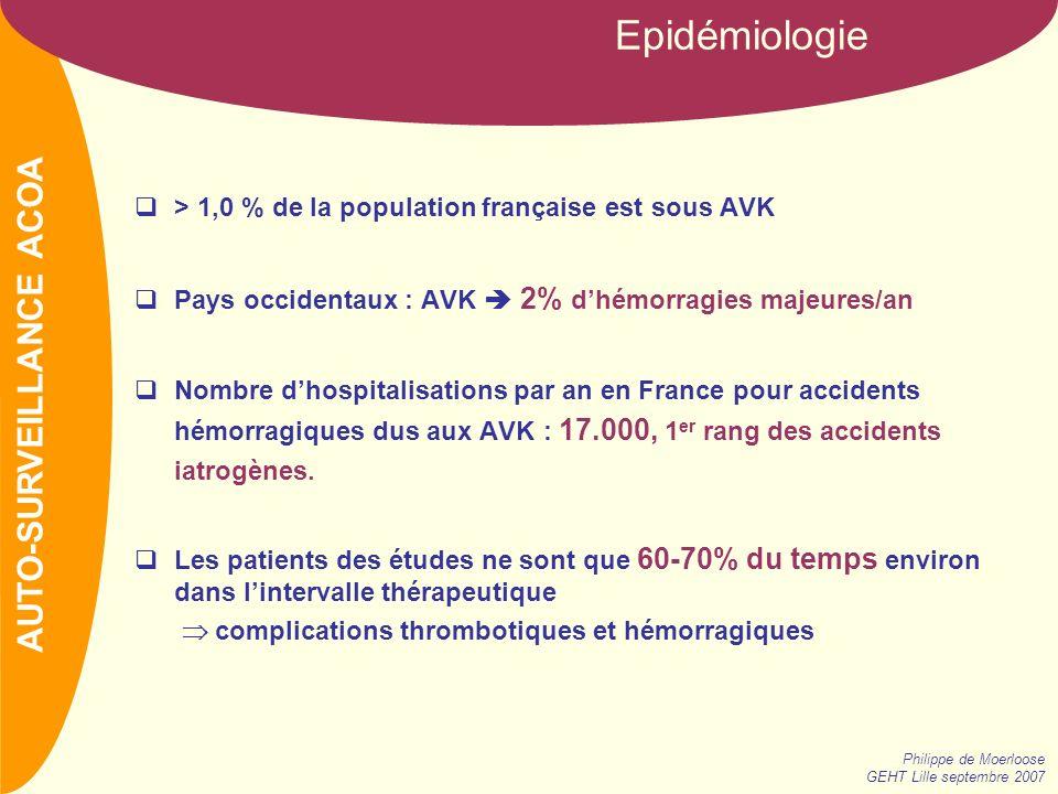 NOM Epidémiologie Philippe de Moerloose GEHT Lille septembre 2007 > 1,0 % de la population française est sous AVK Pays occidentaux : AVK 2% dhémorragies majeures/an Nombre dhospitalisations par an en France pour accidents hémorragiques dus aux AVK : 17.000, 1 er rang des accidents iatrogènes.