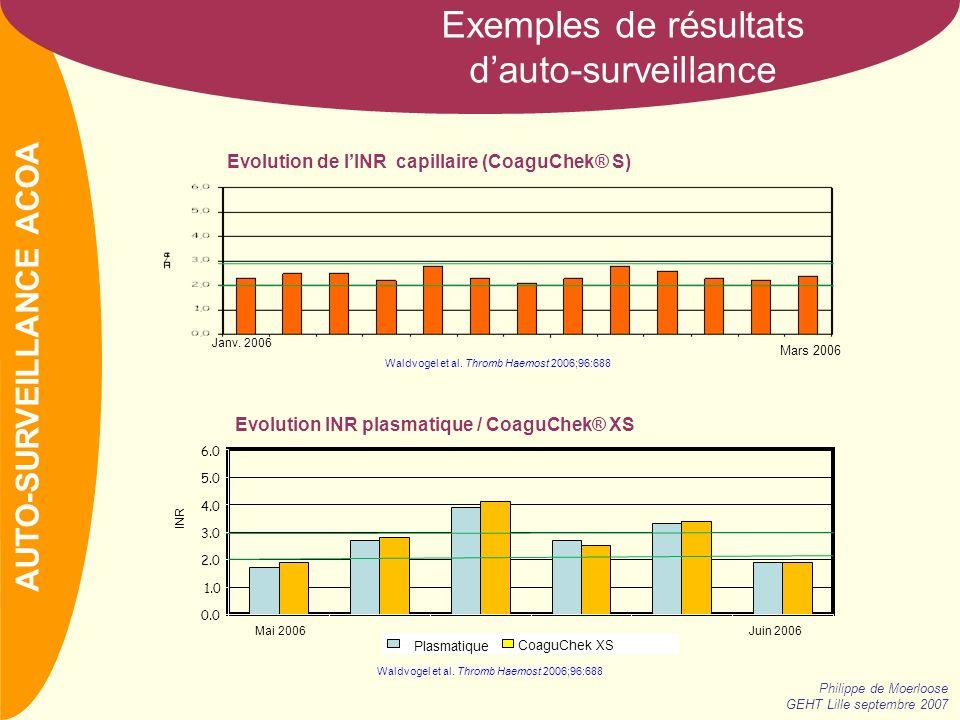 NOM Exemples de résultats dauto-surveillance Philippe de Moerloose GEHT Lille septembre 2007 AUTO-SURVEILLANCE ACOA Evolution de lINR capillaire (CoaguChek® S) Janv.